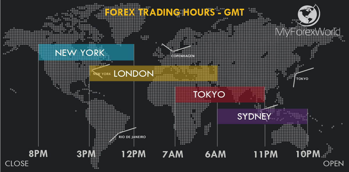 Leaving forex trades open over weekend